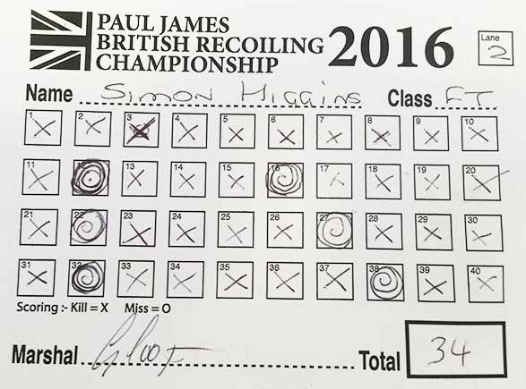 2016 Winning Score Card